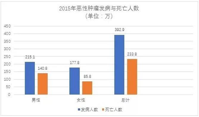 【资讯】2019全国最新癌症报告现已公布!