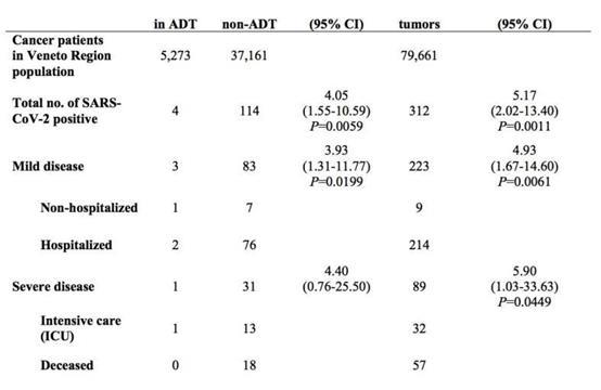 前列腺癌的雄激素剥夺疗法可以保护男性免受COVID-19的侵害