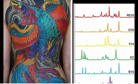 科学家考虑用纹身墨水定位癌症?
